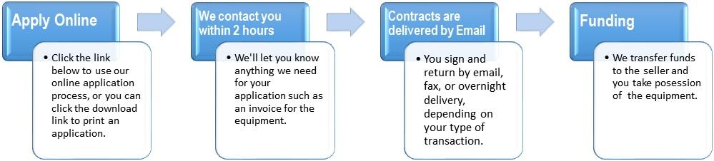 Constr Eq Finance Process