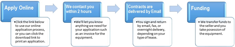 Eq Lease Process 2